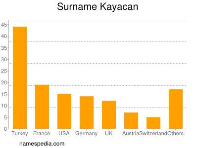 Surname Kayacan