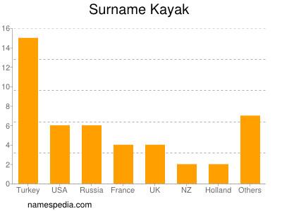 Surname Kayak