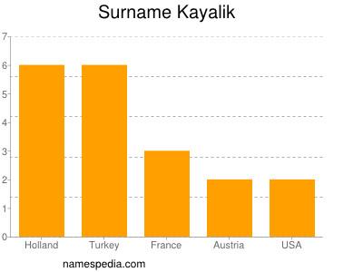 Surname Kayalik