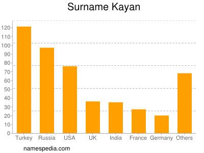 Surname Kayan