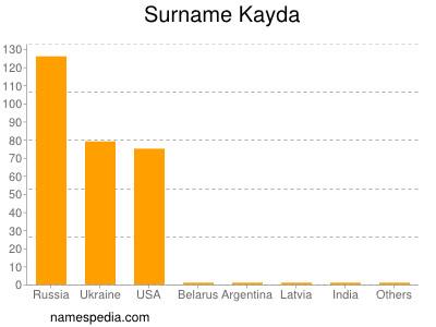 Surname Kayda