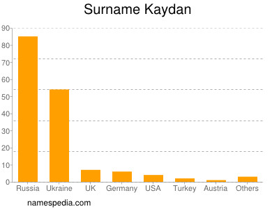 Surname Kaydan