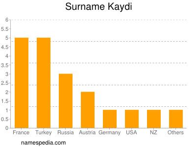 Surname Kaydi