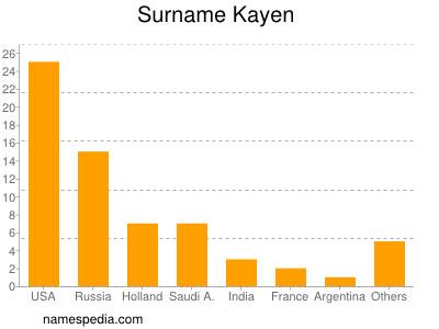 Surname Kayen