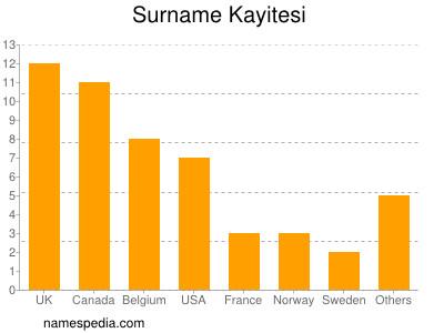 Surname Kayitesi