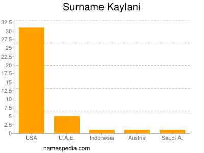 Surname Kaylani