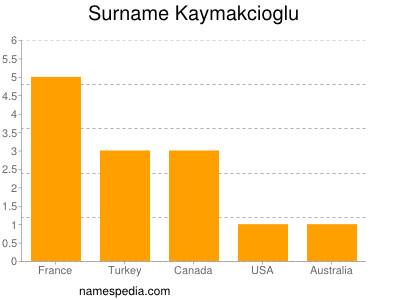 Surname Kaymakcioglu