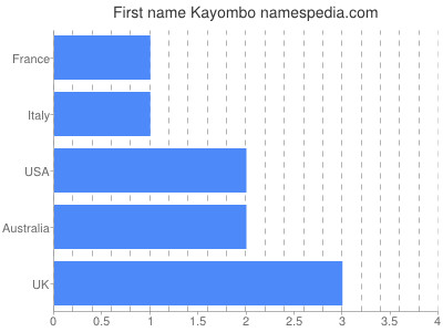 Given name Kayombo