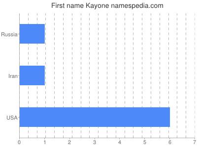 Given name Kayone