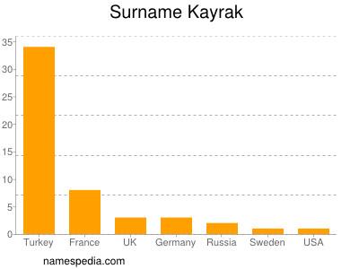 Surname Kayrak