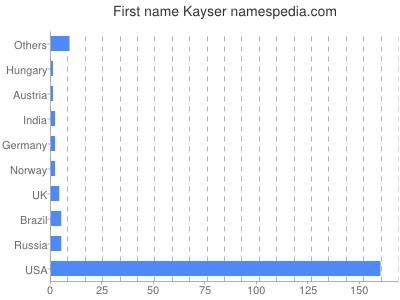 Given name Kayser