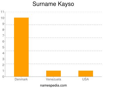 Surname Kayso