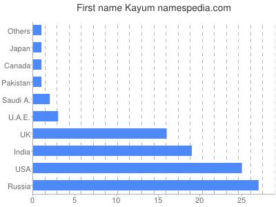 Given name Kayum