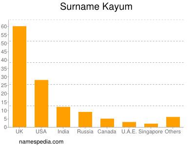 Surname Kayum