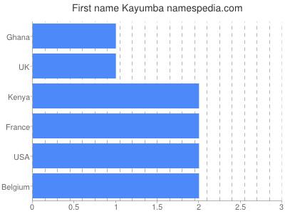 Given name Kayumba