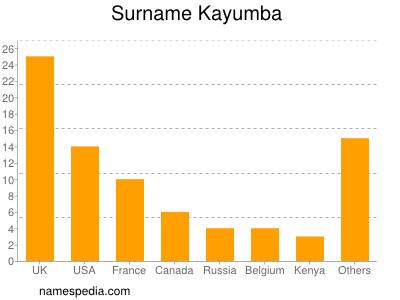 Surname Kayumba