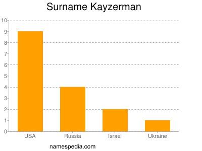 Surname Kayzerman
