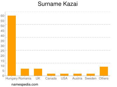 Surname Kazai