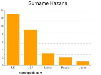 Surname Kazane