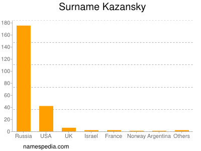 Surname Kazansky