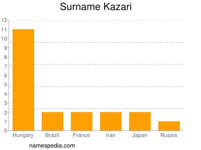Surname Kazari