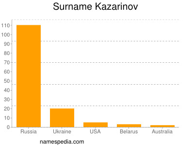 Surname Kazarinov