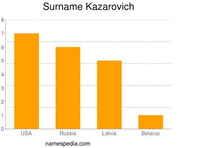 Surname Kazarovich