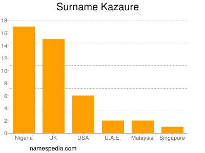 Surname Kazaure