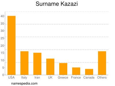 Surname Kazazi