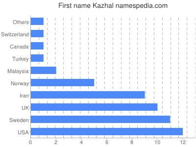 Given name Kazhal