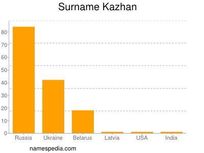 Surname Kazhan