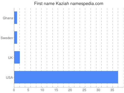 Given name Kaziah