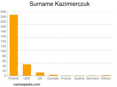 Surname Kazimierczuk