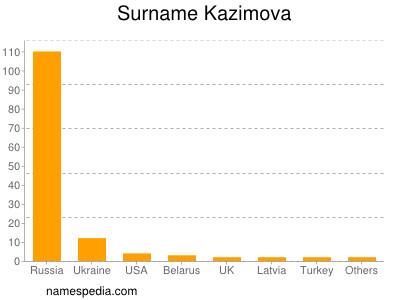Surname Kazimova