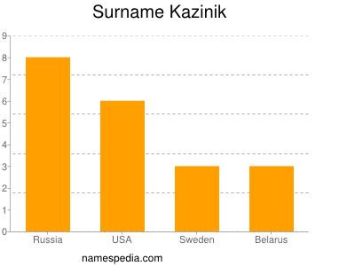 Surname Kazinik