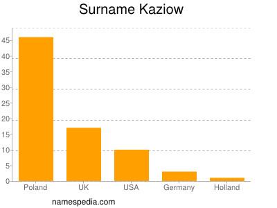 Surname Kaziow