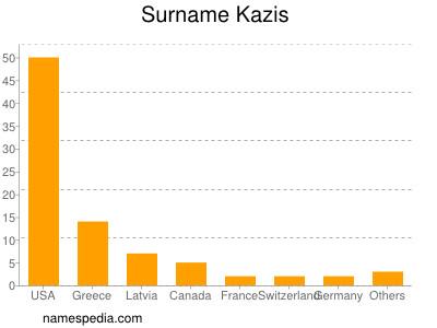 Surname Kazis