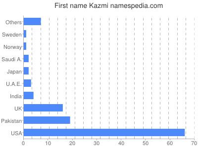 Given name Kazmi