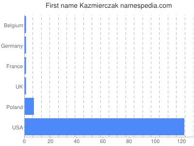 Given name Kazmierczak
