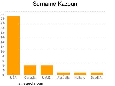 Surname Kazoun