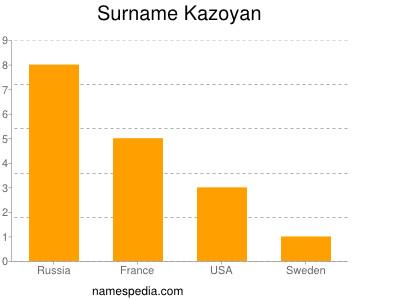 Surname Kazoyan