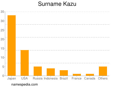 Surname Kazu