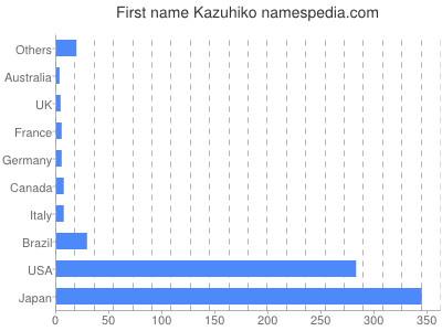 Given name Kazuhiko