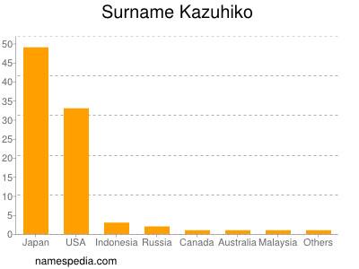 Surname Kazuhiko