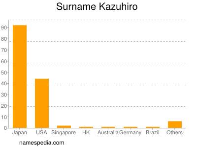 Surname Kazuhiro