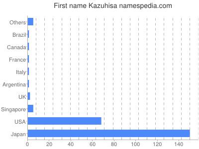 Given name Kazuhisa