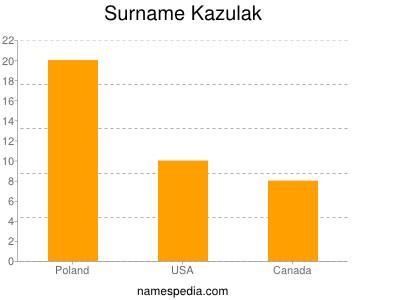 Surname Kazulak