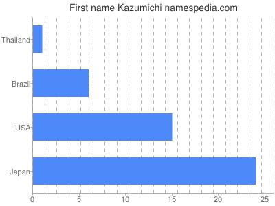 Given name Kazumichi