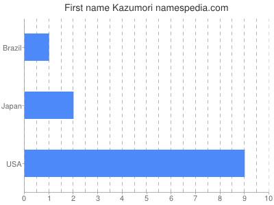 Given name Kazumori