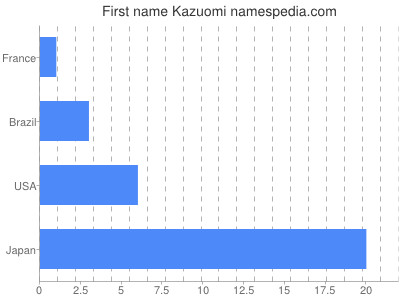 Given name Kazuomi